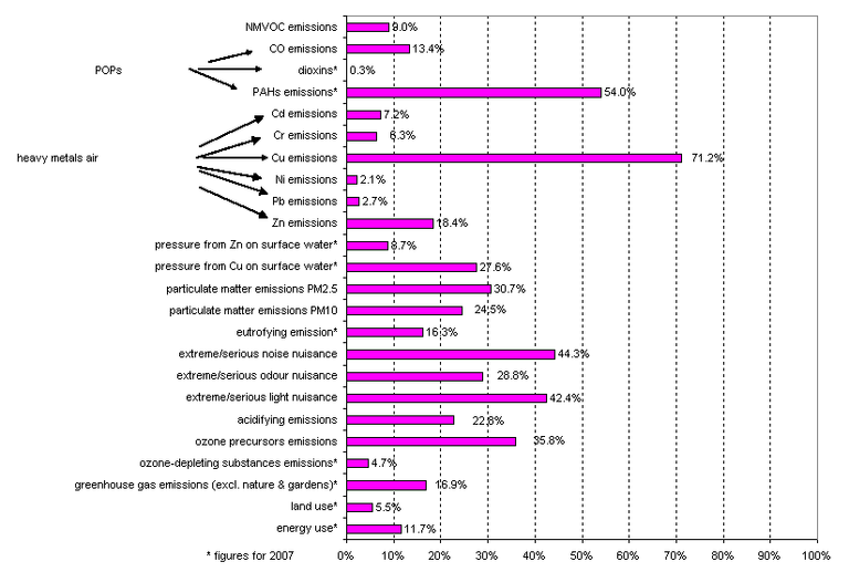 Figure 1: Share of transport in the environmental pressure of various themes (Flanders, 2008)