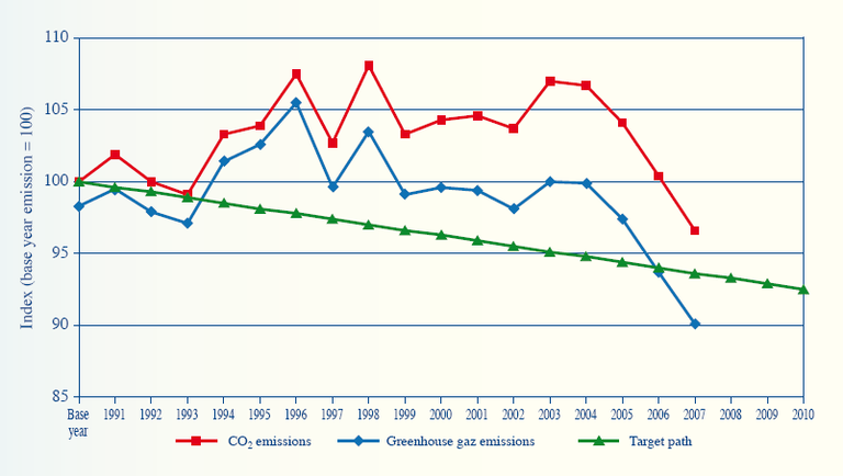 Figure 5: Belgian greenhouse gas emissions between 1990 and 2007