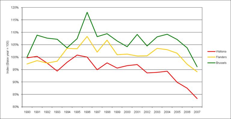 Figure 6: Regional greenhouse gas emissions trends in Belgium.