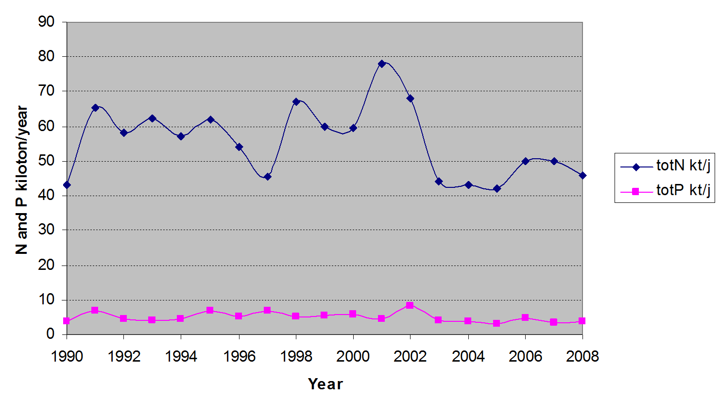 Figure 4: Total Nitrogen(N) and phosphorus (P) discharges to the Belgian coastal waters by rivers from 1990 to 2008