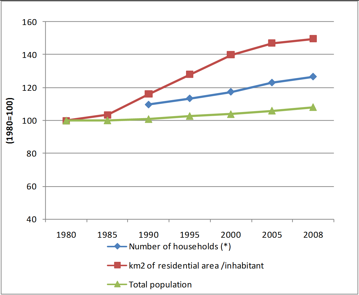 Figure 4: Population, number of households and residential area per inhabitant in Belgium, 1985-2008