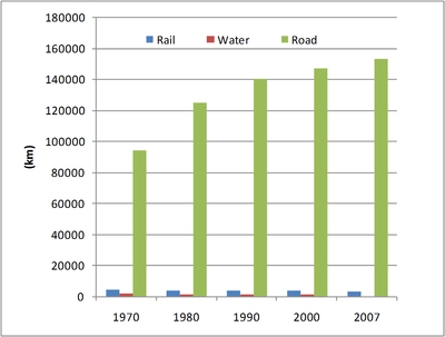 Figure 5: Evolution of transport infrastructure in Belgium, 1970-2007