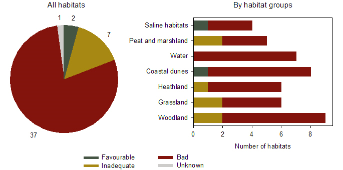 Figure 7: Conservation status of habitats of European interest in the Flemish Region