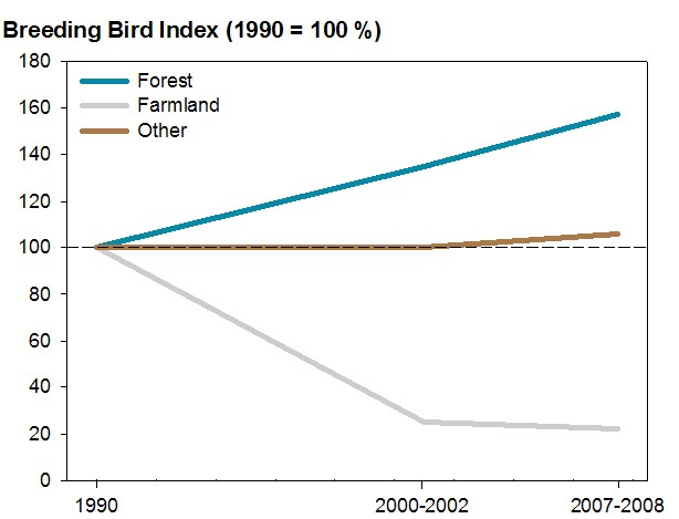 Figure 2. Trend abundance of forest, farmland and other common birds in the Flemish Region (1990 to 2007-2008)
