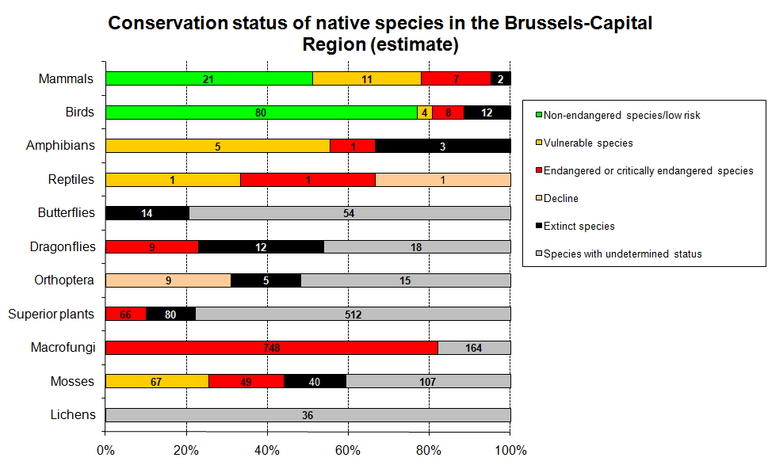 Figure 5. Estimate of the species status in the Brussels Capital Region