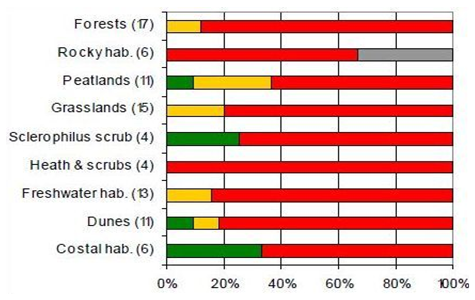 Figure 6. Overall assessment of conservation status by habitat category (%) (2001-2006).