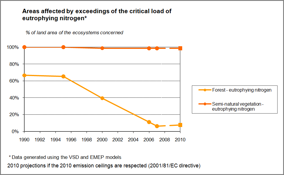 Figure 10: Exceedance of critical load for eutrophication in Wallonia 1999-2010