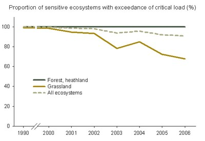 Figure 8: Exceedance of critical load for eutrophication in Flanders 1990-2006