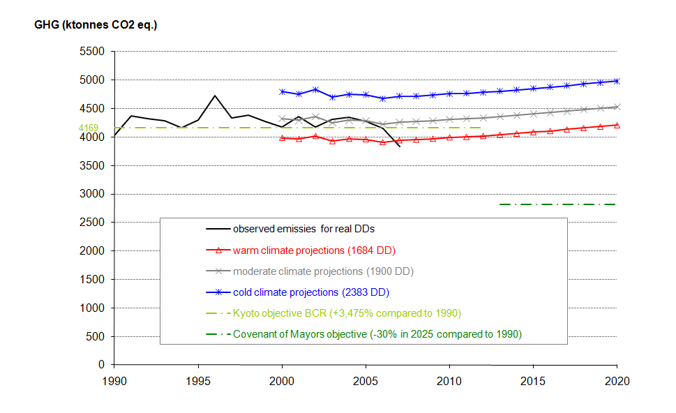 Figure 10: Direct GHG emissions in the Brussels-Capital Region (1990-2007) and projections until 2020