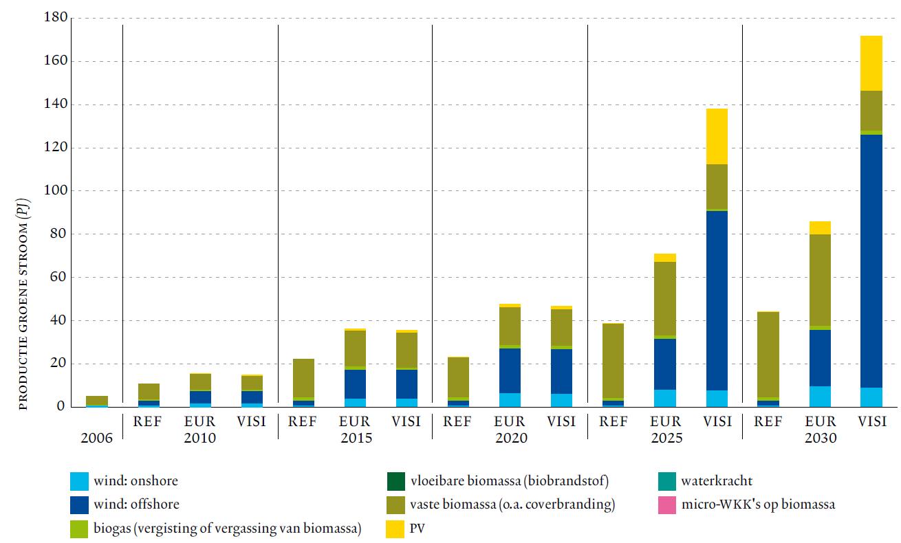 Figure 7: The production of renewable electricity (Flemish Region, 2006-2030).