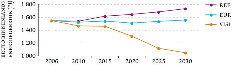 Figure 8: Gross domestic electricity consumption  (Flemish Region, 2006-2030).