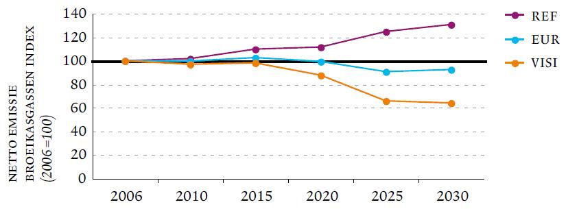 Figure 9: Netto greenhouse gas emissions (Flemish Region, 2006-2030).