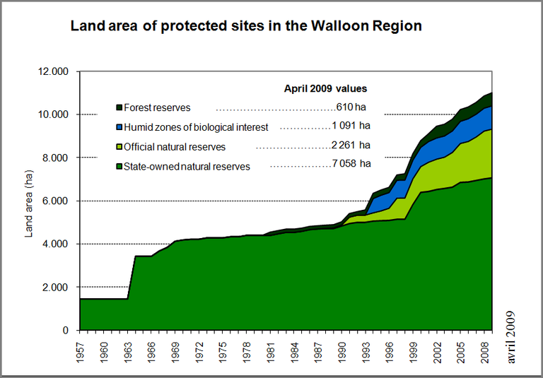 Figure 15: Land area of protected sites in the Walloon Region