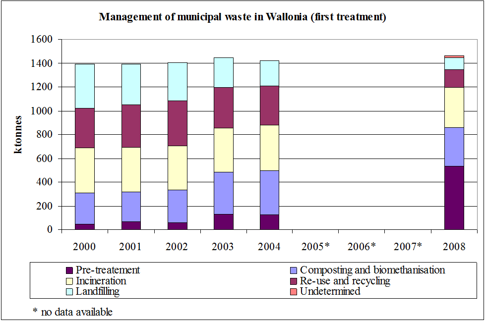 Management of municipal waste in the Walloon Region (first treatment)