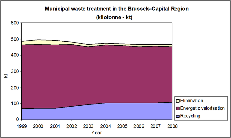 Municipal waste treatment in the Brussels-Capital Region