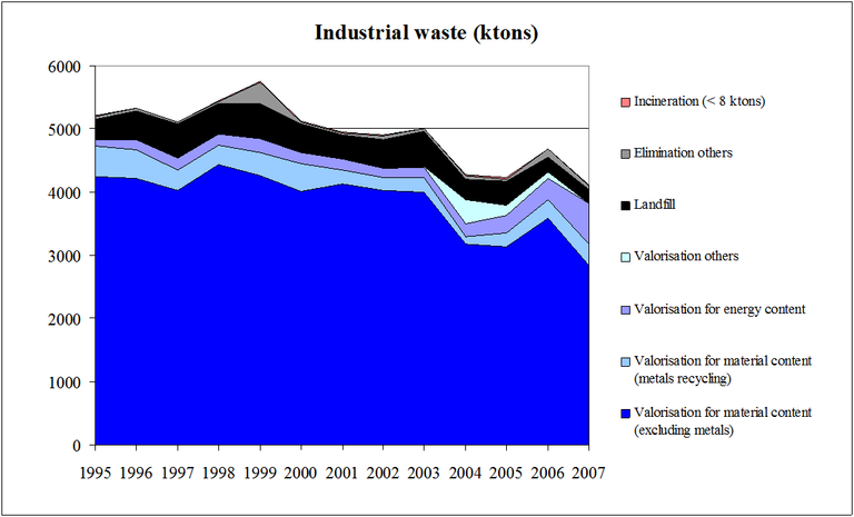Figure 5: Treatment of primary industrial waste in the Walloon Region