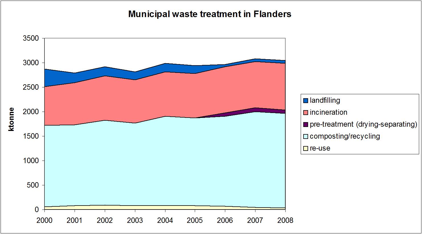 Figure 1: Municipal waste treatment in the Flemish Region