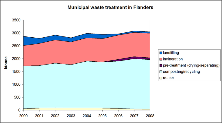 Figure 1: Municipal waste treatment in the Flemish Region