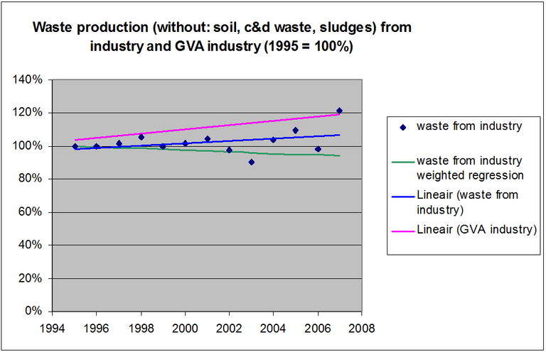 Figure 6: Waste production in the Flemish Region (without: soil, c&d waste, sludges) from industry and GVA industry (1995 = 100%)