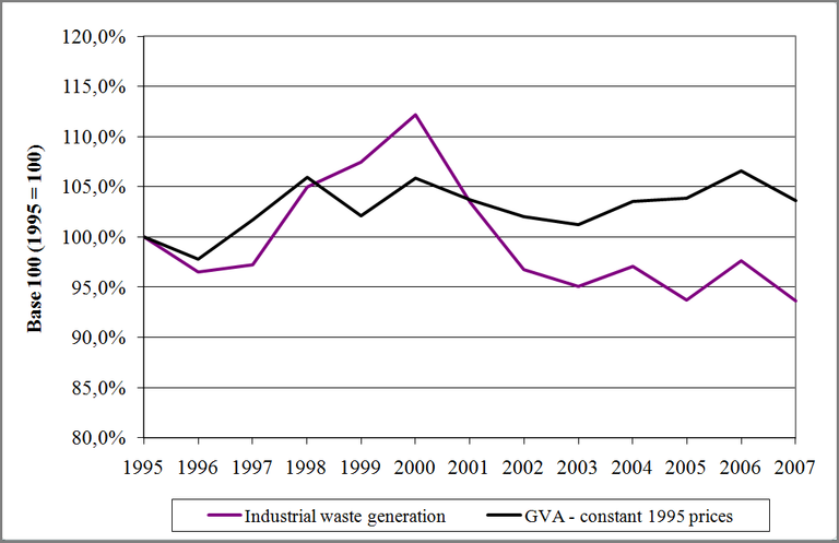 Figure 7: Industrial waste generation versus GVA in the Walloon Region (1995 - 2007)