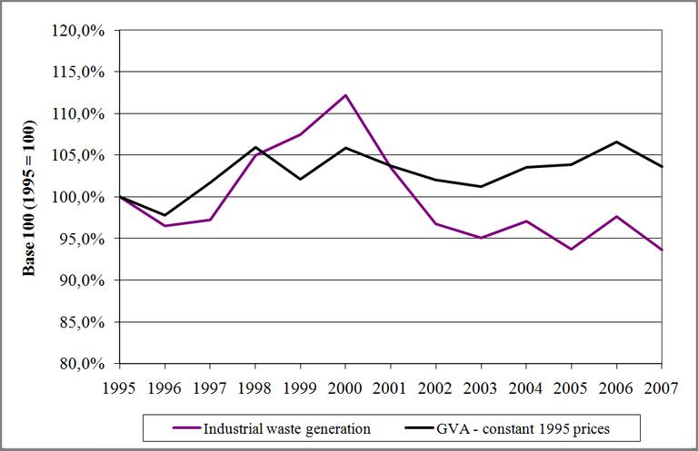 Figure 7: Industrial waste generation versus GVA in the Walloon Region (1995 - 2007)