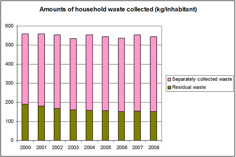 Figure 8: Amounts of household waste collected separately in the Flemish Region