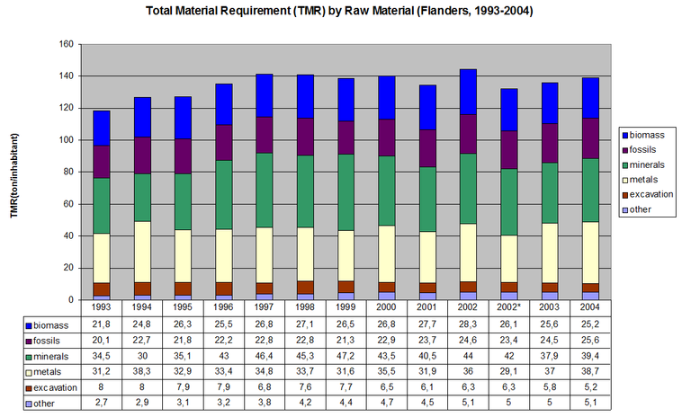 Figure 11: The Total Material Requirement (TMR) by raw material in the Flemish Region (1993 - 2004)