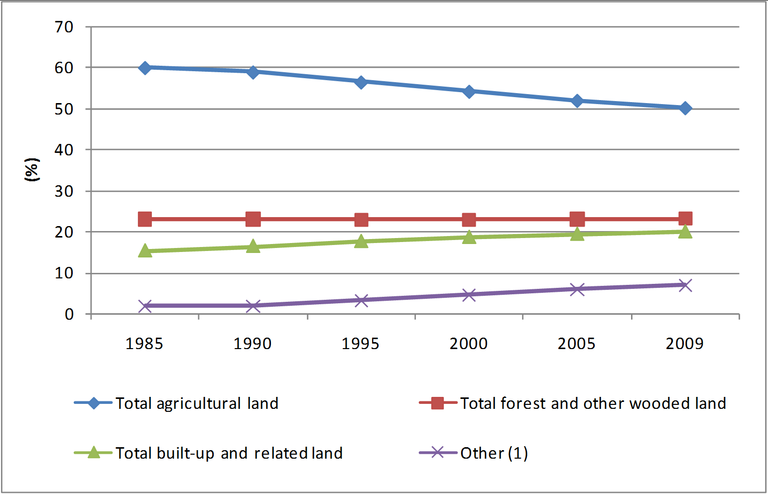 Figure 1: Share of the various types of land use in the total soil area in Belgium, 1985-2009
