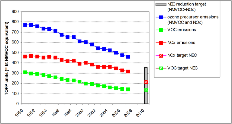 Figure 4: Ozone precursor emissions