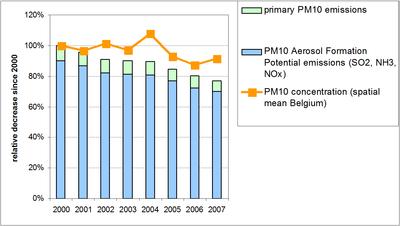 Figure 5: Particulate matter emissions (PM10) in Belgium