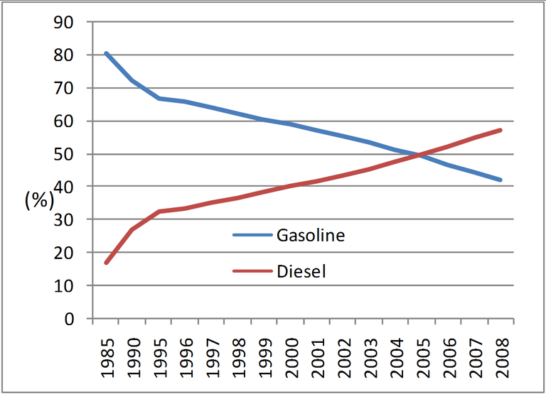 Graph 1: Stock of passenger cars by fuel type in Belgium, 1985-2008