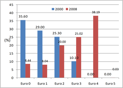 Graph 2: Stock of passenger cars by emission standards in Belgium, 2000-2008