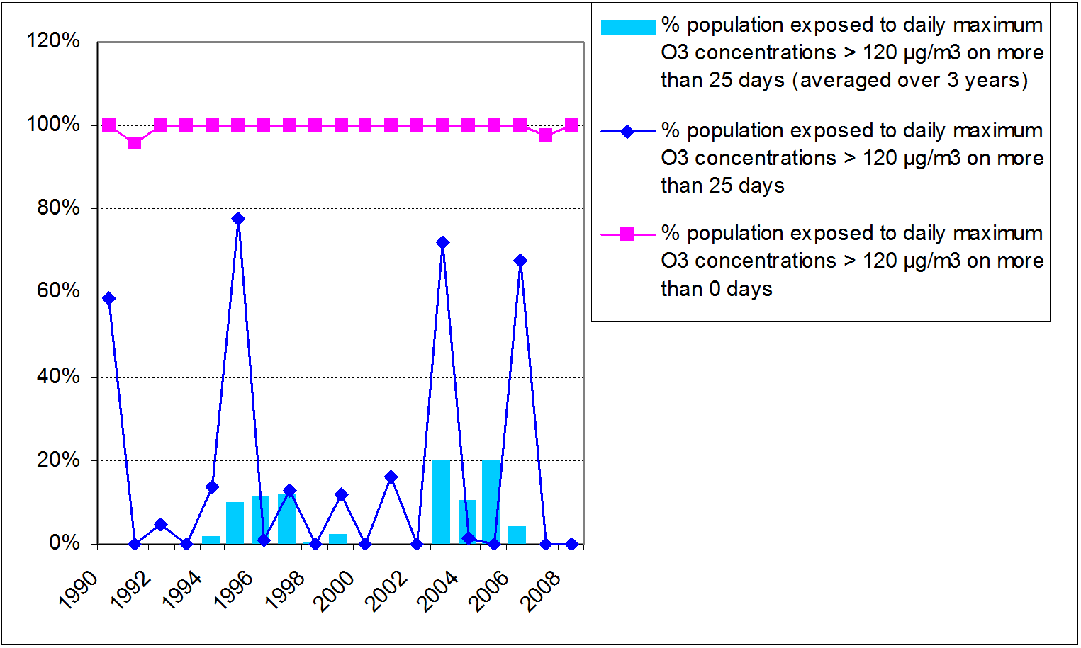 Figure 1: Percentage of the Belgian population potentially exposed to O3 concentrations