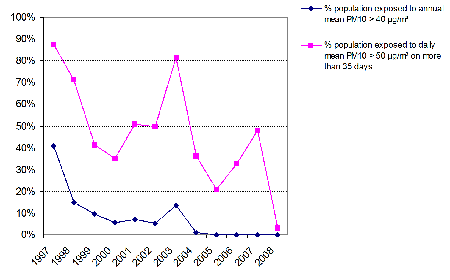 Figure 2: Percentage of the Belgian population potentially exposed to PM10 concentrations